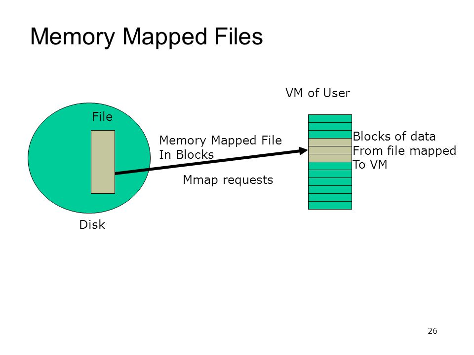 26 Memory Mapped Files Memory Mapped File In Blocks VM of User Mmap requests Disk File Blocks of data From file mapped To VM