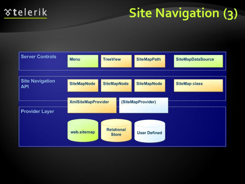 Site Navigation (3)