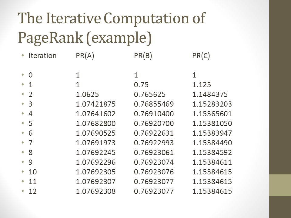 The Iterative Computation of PageRank (example) IterationPR(A)PR(B)PR(C) 0111 110.751.125 21.06250.7656251.1484375 31.074218750.768554691.15283203 41.076416020.769104001.15365601 51.076828000.769207001.15381050 61.076905250.769226311.15383947 71.076919730.769229931.15384490 81.076922450.769230611.15384592 91.076922960.769230741.15384611 101.076923050.769230761.15384615 111.076923070.769230771.15384615 121.076923080.769230771.15384615