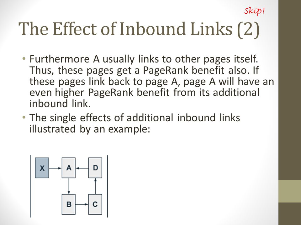 The Effect of Inbound Links (2) Furthermore A usually links to other pages itself.