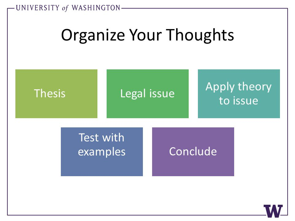 Organize Your Thoughts ThesisLegal issue Apply theory to issue Test with examplesConclude
