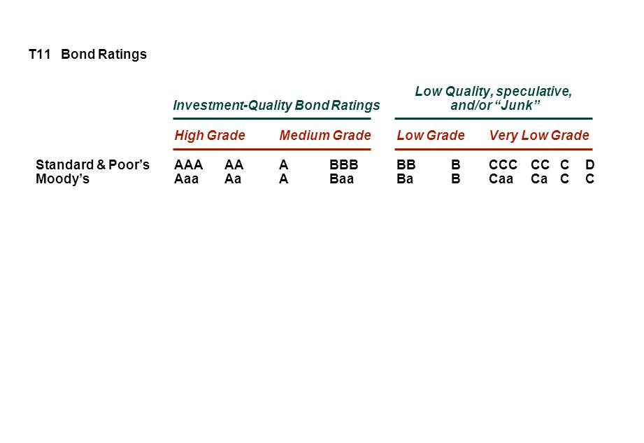 T11 Bond Ratings Low Quality, speculative, Investment-Quality Bond Ratings and/or Junk High GradeMedium GradeLow GradeVery Low Grade Standard & Poor'sAAAAAABBBBBBCCCCCCD Moody'sAaaAaABaaBaBCaaCaCC