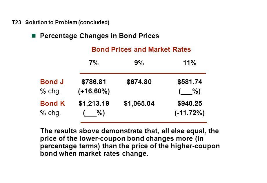 Percentage Changes in Bond Prices Bond Prices and Market Rates 7%9%11% _________________________________ Bond J$786.81$674.80$581.74 % chg.(+16.60%)(_