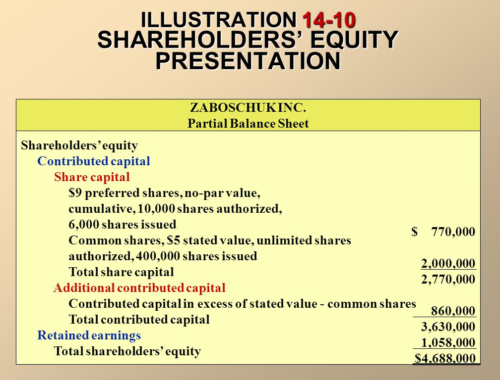 ILLUSTRATION 14-10 SHAREHOLDERS' EQUITY PRESENTATION ZABOSCHUK INC.
