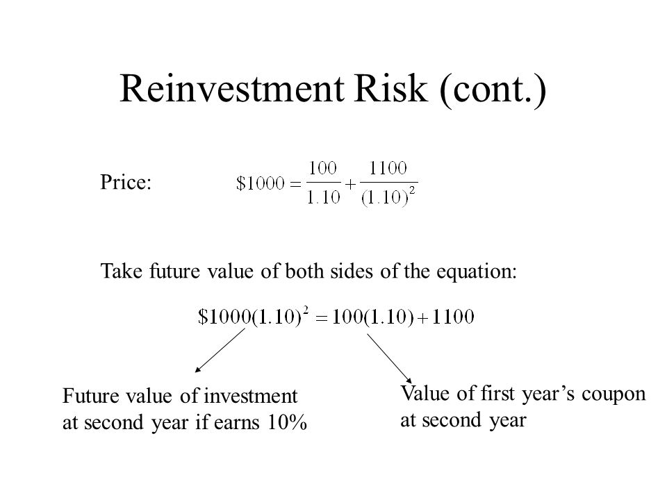 Reinvestment Risk (cont.) Price: Take future value of both sides of the equation: Value of first year's coupon at second year Future value of investme