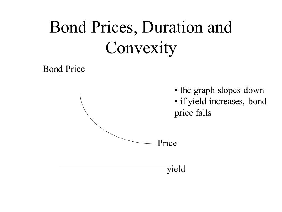Bond Prices, Duration and Convexity Price yield Bond Price the graph slopes down if yield increases, bond price falls