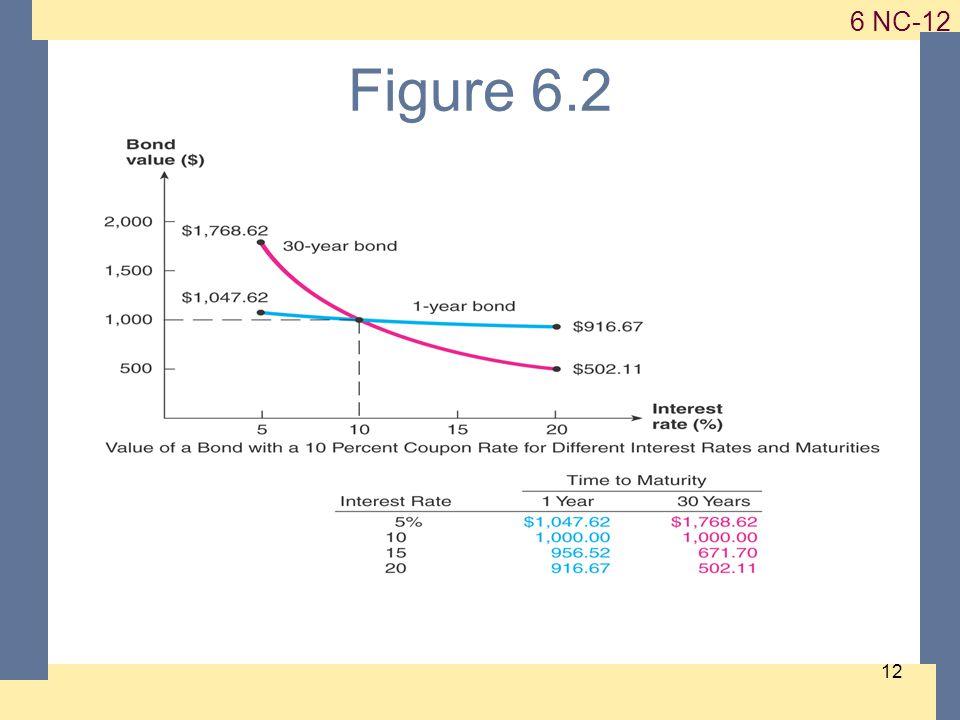 1-12 6 NC-12 12 Figure 6.2