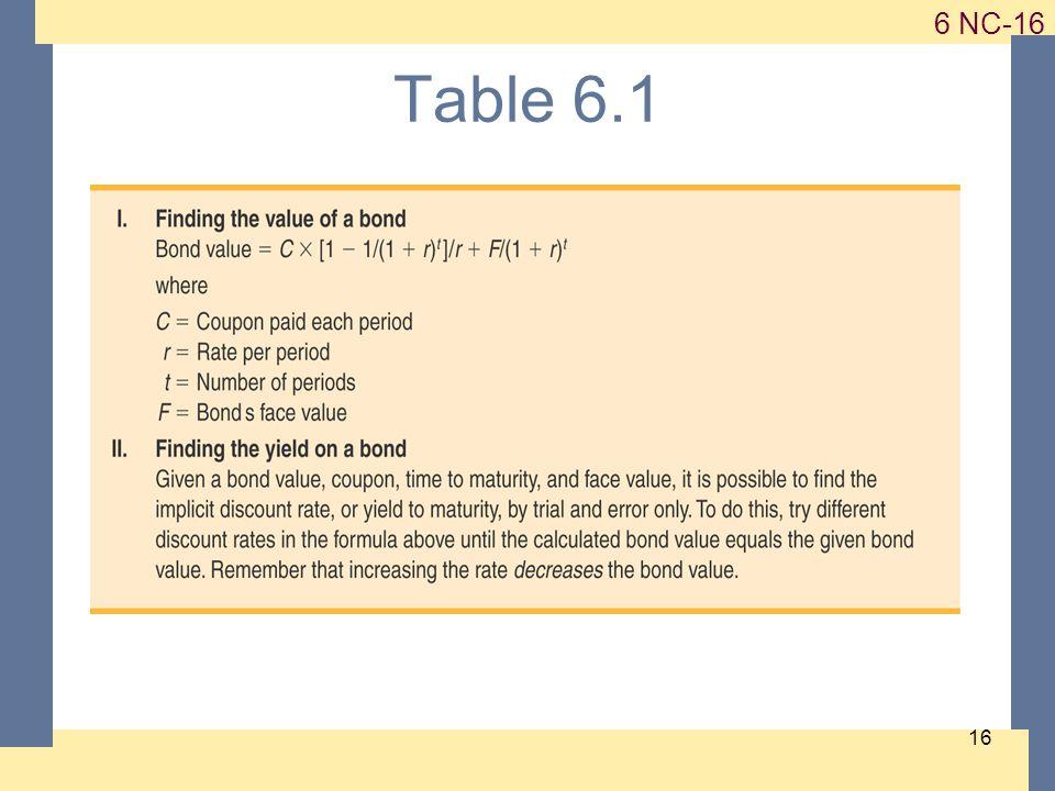 1-16 6 NC-16 16 Table 6.1