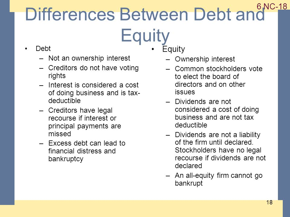NC Differences Between Debt and Equity Debt –Not an ownership interest –Creditors do not have voting rights –Interest is considered a cost of doing business and is tax- deductible –Creditors have legal recourse if interest or principal payments are missed –Excess debt can lead to financial distress and bankruptcy Equity –Ownership interest –Common stockholders vote to elect the board of directors and on other issues –Dividends are not considered a cost of doing business and are not tax deductible –Dividends are not a liability of the firm until declared.