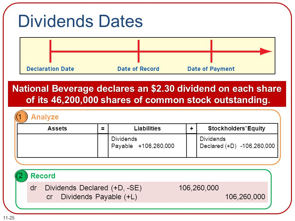 11-25 Dividends Dates National Beverage declares an $2.30 dividend on each share of its 46,200,000 shares of common stock outstanding. 1 Analyze Liabi