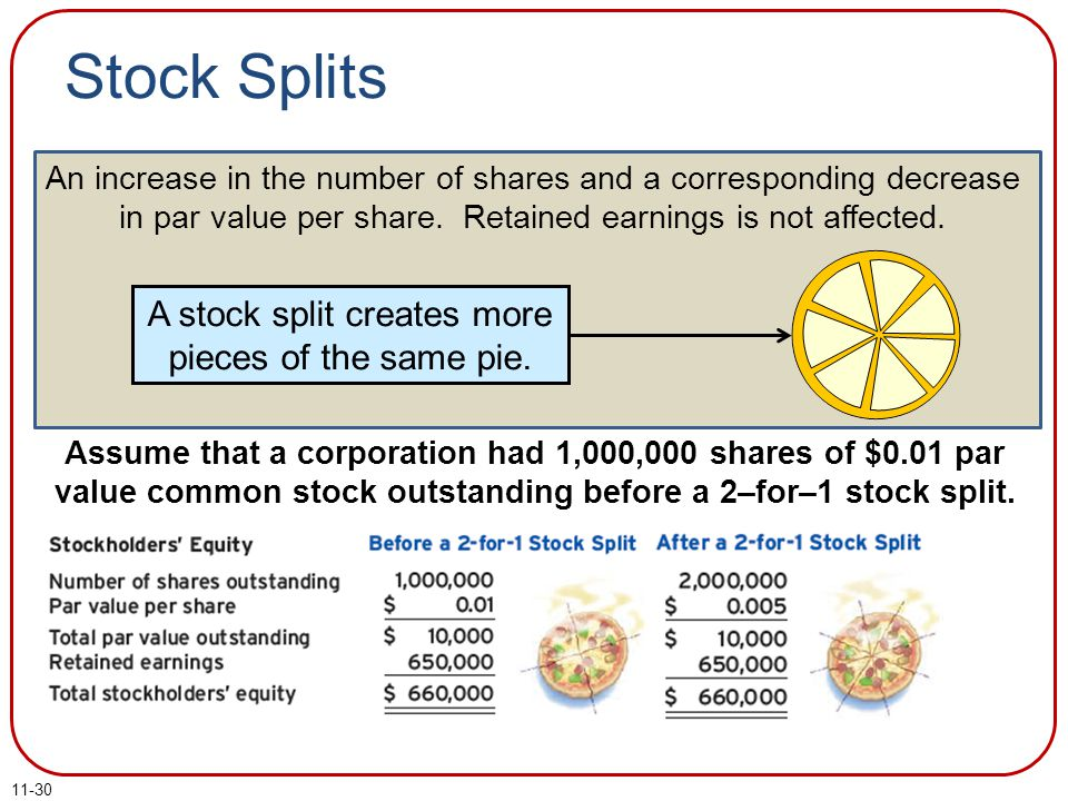 11-30 Stock Splits An increase in the number of shares and a corresponding decrease in par value per share. Retained earnings is not affected. A stock
