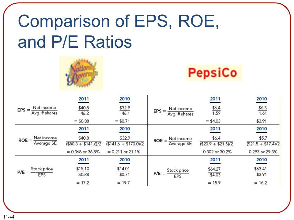 11-44 Comparison of EPS, ROE, and P/E Ratios