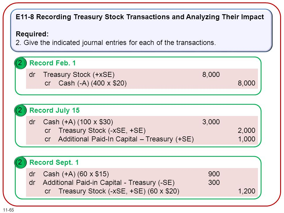 11-65 E11-8 Recording Treasury Stock Transactions and Analyzing Their Impact Required: 2. Give the indicated journal entries for each of the transacti