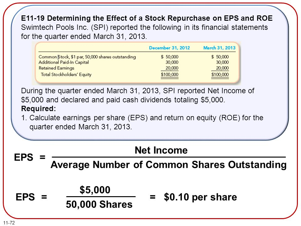 11-72 E11-19 Determining the Effect of a Stock Repurchase on EPS and ROE Swimtech Pools Inc. (SPI) reported the following in its financial statements