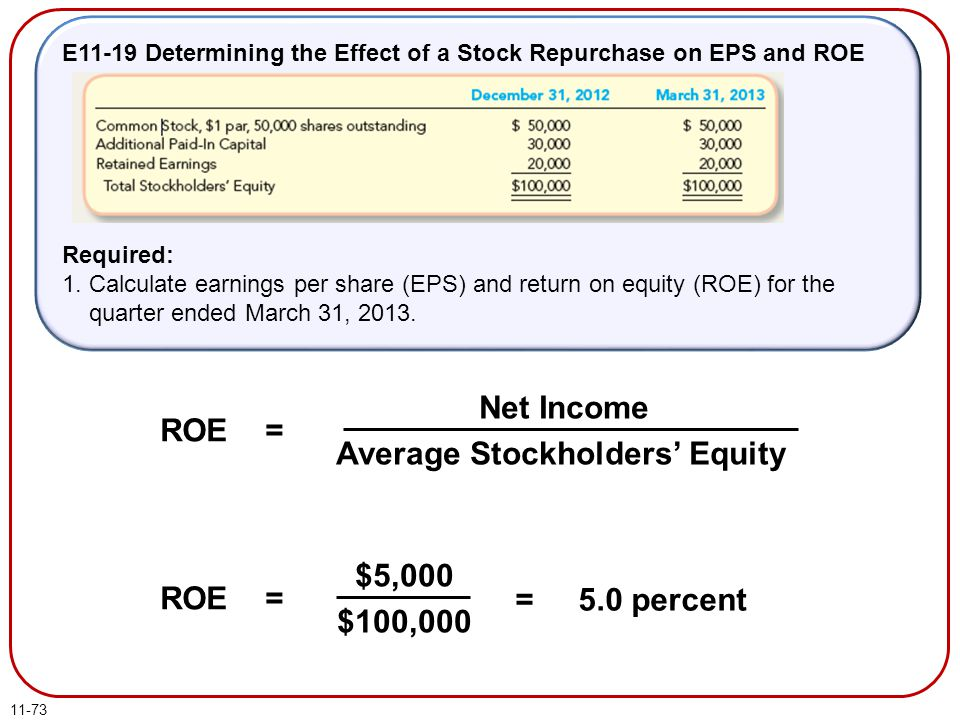 11-73 E11-19 Determining the Effect of a Stock Repurchase on EPS and ROE Required: 1. Calculate earnings per share (EPS) and return on equity (ROE) fo