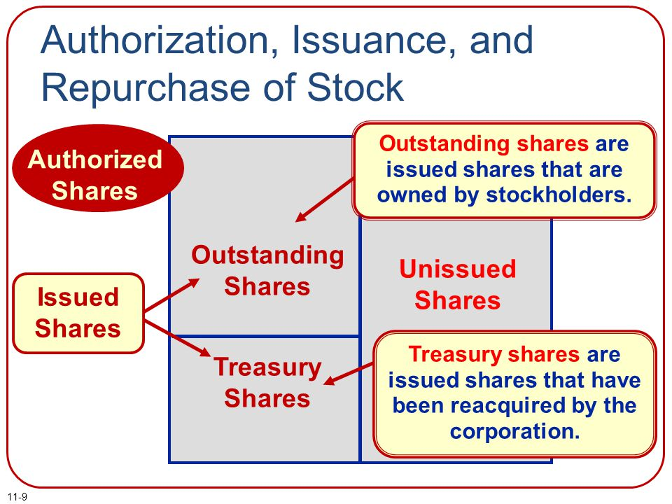 11-9 Authorization, Issuance, and Repurchase of Stock The maximum number of shares of capital stock that can be issued to the public. Issued shares ar