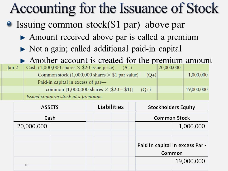 Issuing common stock($1 par) above par Amount received above par is called a premium Not a gain; called additional paid-in capital Another account is