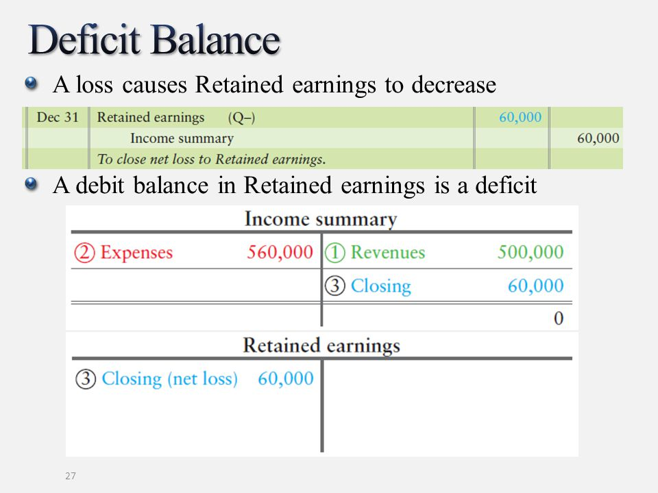 A loss causes Retained earnings to decrease A debit balance in Retained earnings is a deficit 27