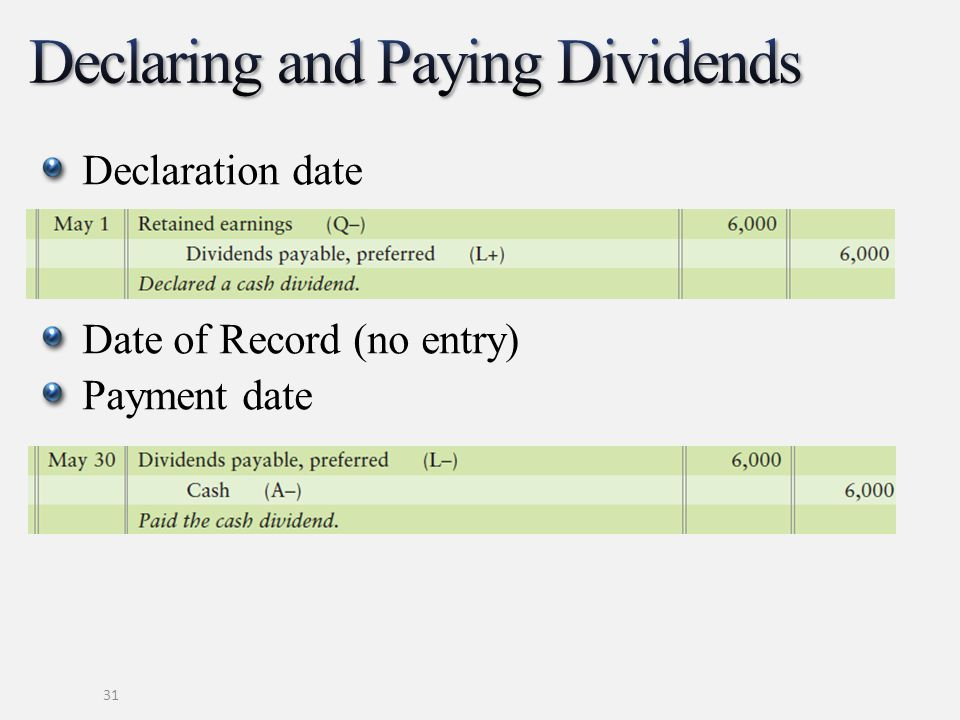 Declaration date Date of Record (no entry) Payment date 31