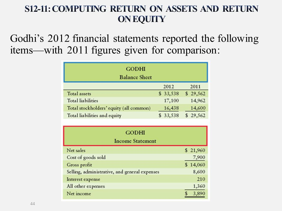 Godhi's 2012 financial statements reported the following items—with 2011 figures given for comparison: 44