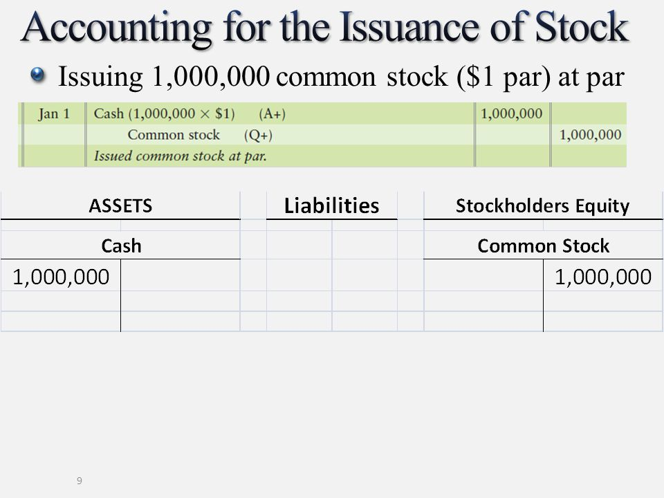 Issuing common stock($1 par) above par Amount received above par is called a premium Not a gain; called additional paid-in capital Another account is created for the premium amount 10
