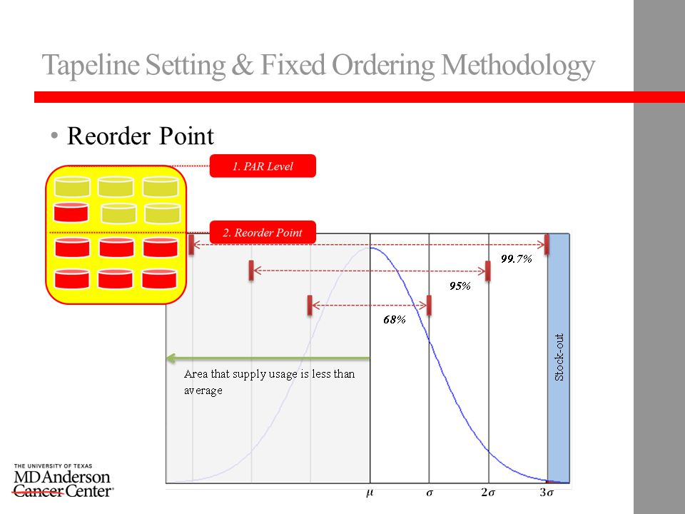 Tapeline Setting & Fixed Ordering Methodology Reorder Point