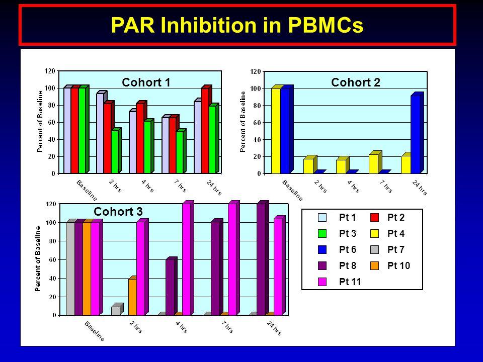 Cohort 1Cohort 2 Cohort 3 Pt 10 Pt 2 Pt 3Pt 4 Pt 6Pt 7 Pt 8 Pt 1 PAR Inhibition in PBMCs Pt 11