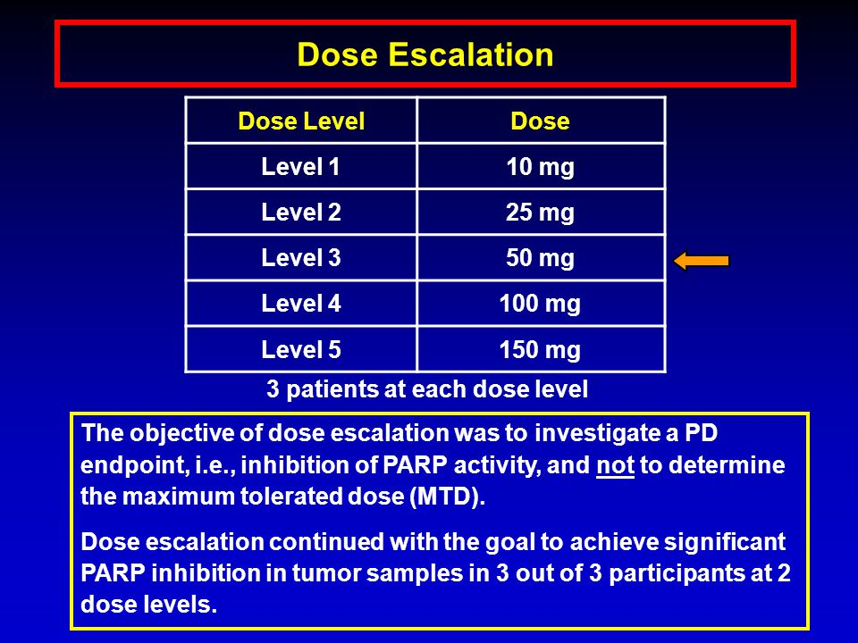 Dose Escalation 3 patients at each dose level The objective of dose escalation was to investigate a PD endpoint, i.e., inhibition of PARP activity, and not to determine the maximum tolerated dose (MTD).