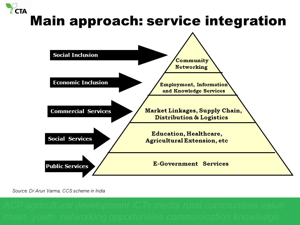 E-Government Services Market Linkages, Supply Chain, Distribution & Logistics Education, Healthcare, Agricultural Extension, etc Community Networking Public Services Economic Inclusion Social Services Commercial Services Employment, Information and Knowledge Services Main approach: service integration Social Inclusion ACP agricultural development ICTs media rural communities value chain youth networking opportunities communication knowledge sharing par Source: Dr Arun Varma, CCS scheme in India