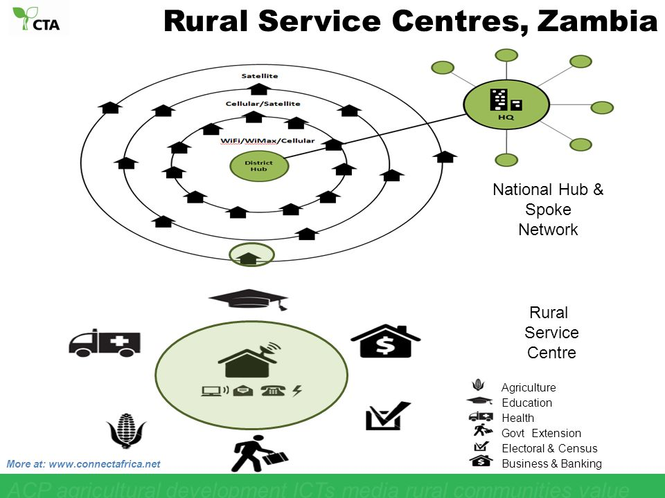 Education Health Agriculture Govt Extension Electoral & Census Business & Banking Rural Service Centre National Hub & Spoke Network More at: www.connectafrica.net Rural Service Centres, Zambia ACP agricultural development ICTs media rural communities value chain youth networking opportunities communication knowledge sharing par