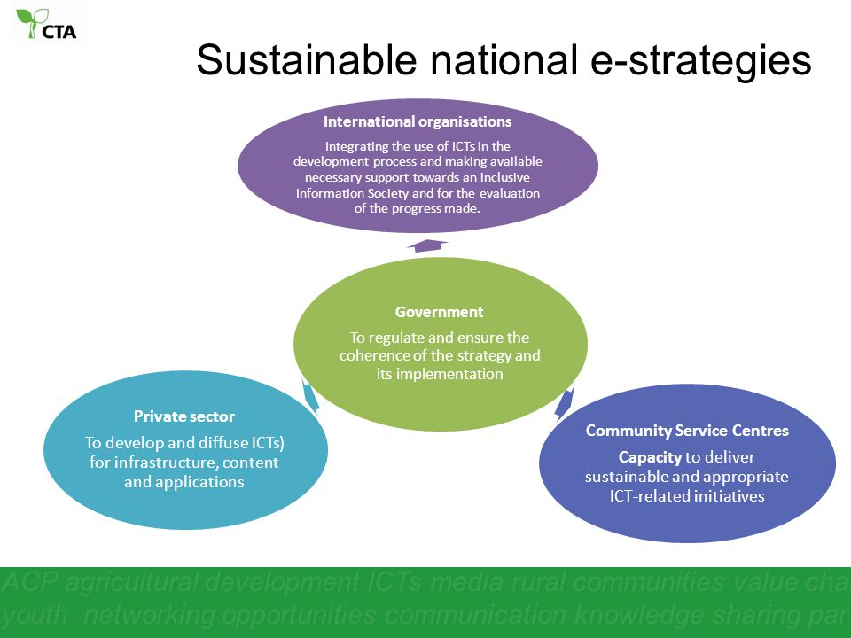 Sustainable national e-strategies ACP agricultural development ICTs media rural communities value chain youth networking opportunities communication knowledge sharing par Government To regulate and ensure the coherence of the strategy and its implementation International organisations Integrating the use of ICTs in the development process and making available necessary support towards an inclusive Information Society and for the evaluation of the progress made.