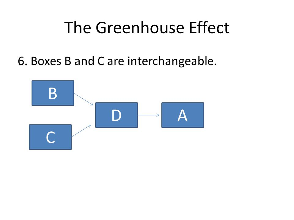 The Greenhouse Effect 6. Boxes B and C are interchangeable. B C AD
