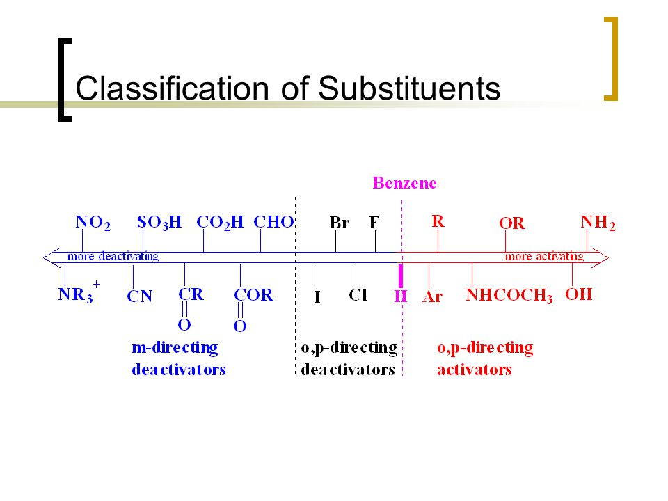 Classification of Substituents