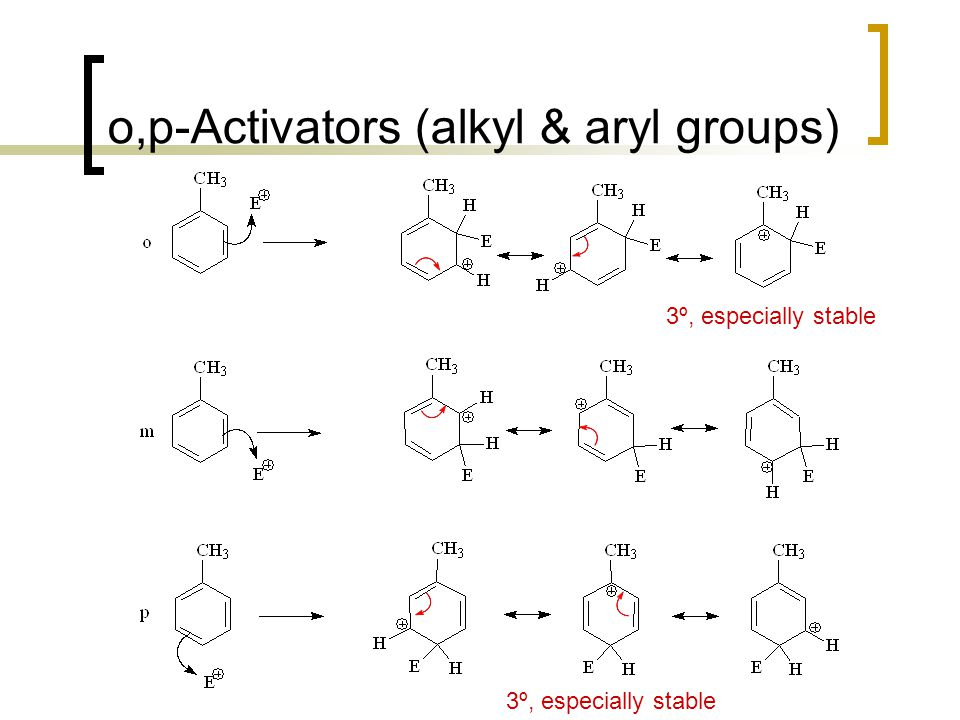 Additivity of substituent effects… Rule 4: With a bulky o,p- director and/or a bulky electrophile, para substitution predominates.