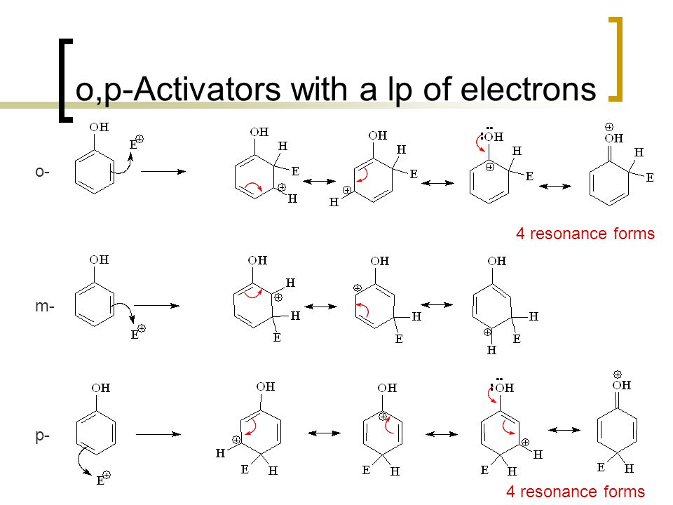 o,p-Activators with a lp of electrons 4 resonance forms o- m- p-