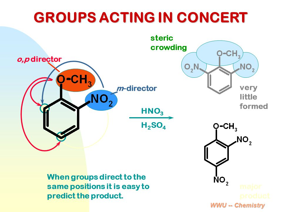 WWU -- Chemistry GROUPS ACTING IN CONCERT m-director o,p director HNO 3 H 2 SO 4 major product very little formed steric crowding When groups direct t