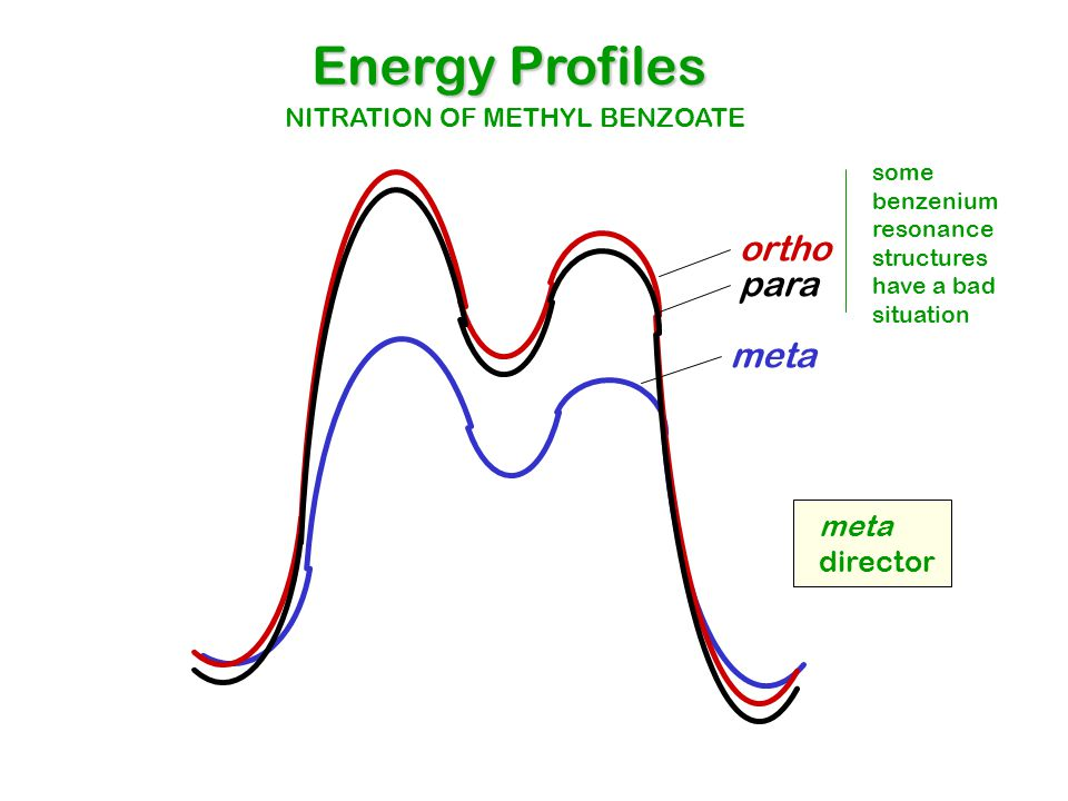 ortho meta para Energy Profiles NITRATION OF METHYL BENZOATE some benzenium resonance structures have a bad situation meta director
