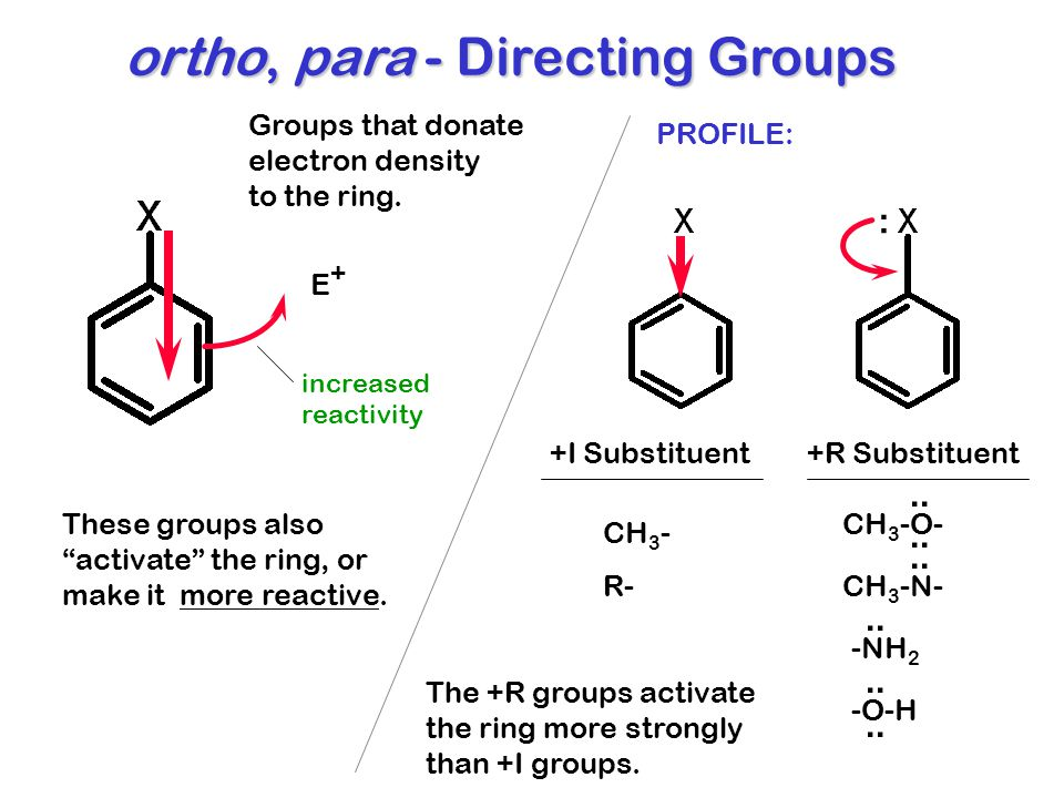 ortho, para - Directing Groups Groups that donate electron density to the ring. : +I Substituent+R Substituent CH 3 - R- CH 3 -O- CH 3 -N- -NH 2 -O-H
