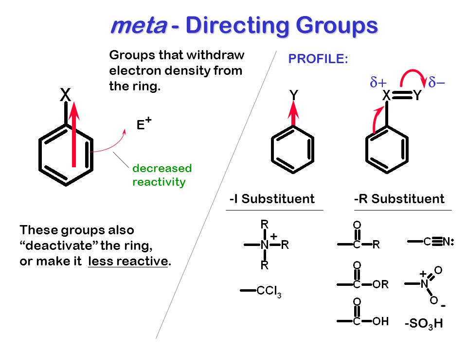 "meta - Directing Groups Groups that withdraw electron density from the ring. These groups also ""deactivate"" the ring, or make it less reactive. E+E+ -"