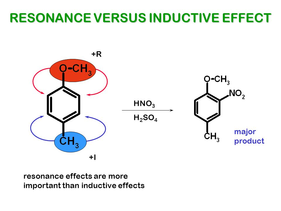 HNO 3 H 2 SO 4 RESONANCE VERSUS INDUCTIVE EFFECT +R +I resonance effects are more important than inductive effects major product