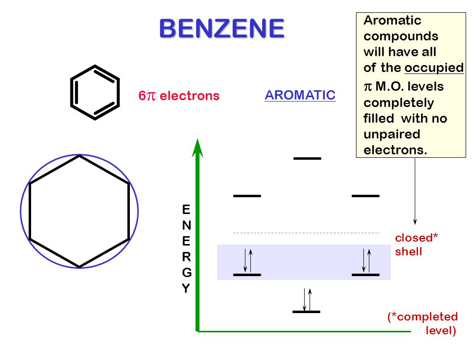 BENZENE 6  electrons ENERGYENERGY closed* shell AROMATIC Aromatic compounds will have all of the occupied  M.O. levels completely filled with no unp