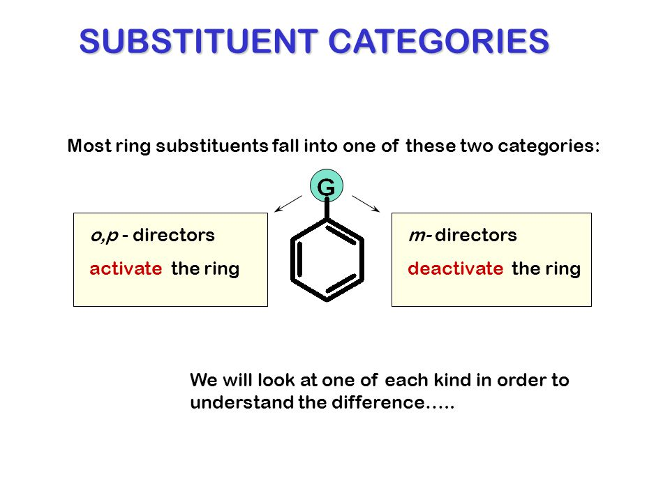 Most ring substituents fall into one of these two categories: o,p - directorsm- directors activate the ringdeactivate the ring SUBSTITUENT CATEGORIES