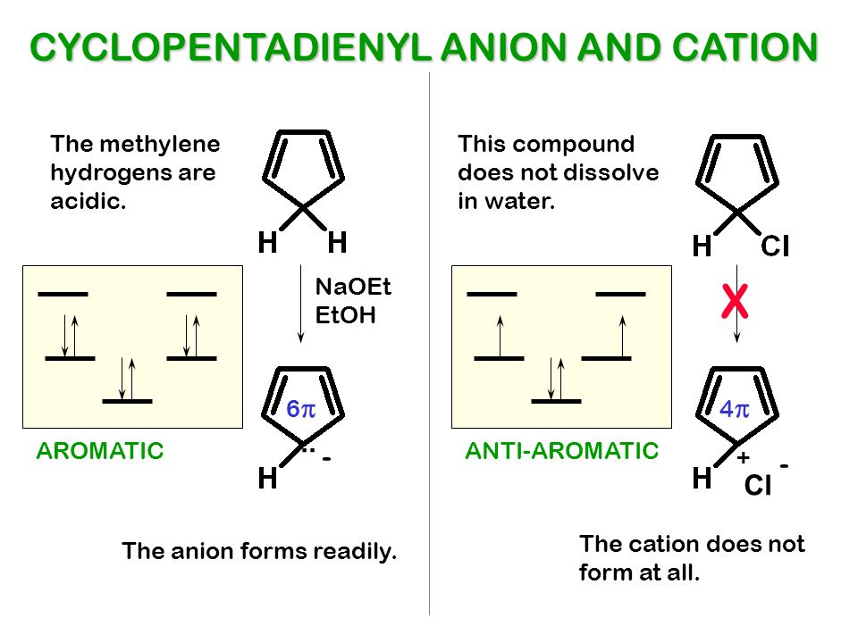 X +.. - Cl - NaOEt EtOH The anion forms readily. The cation does not form at all. 66 44 CYCLOPENTADIENYL ANION AND CATION AROMATICANTI-AROMATIC Th