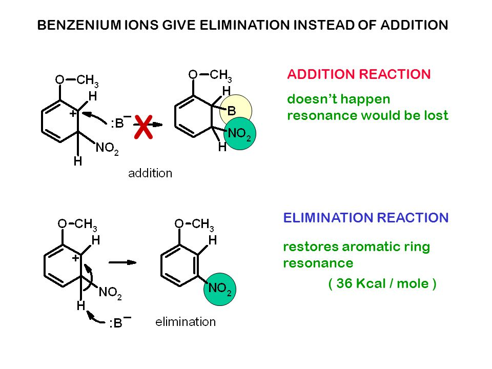 doesn't happen resonance would be lost restores aromatic ring resonance ADDITION REACTION ELIMINATION REACTION BENZENIUM IONS GIVE ELIMINATION INSTEAD