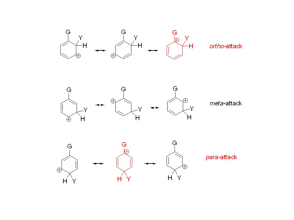 If G is an electron withdrawing group, these structures are especially unstable.
