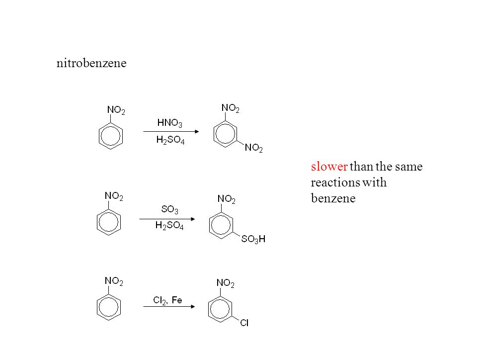 nitrobenzene slower than the same reactions with benzene