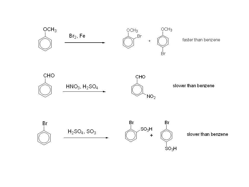 Common substituent groups and their effect on EAS: -NH 2, -NHR, -NR 2 -OH -OR -NHCOCH 3 -C 6 H 5 -R -H -X -CHO, -COR -SO 3 H -COOH, -COOR -CN -NR 3 + -NO 2 increasing reactivity ortho/para directors meta directors