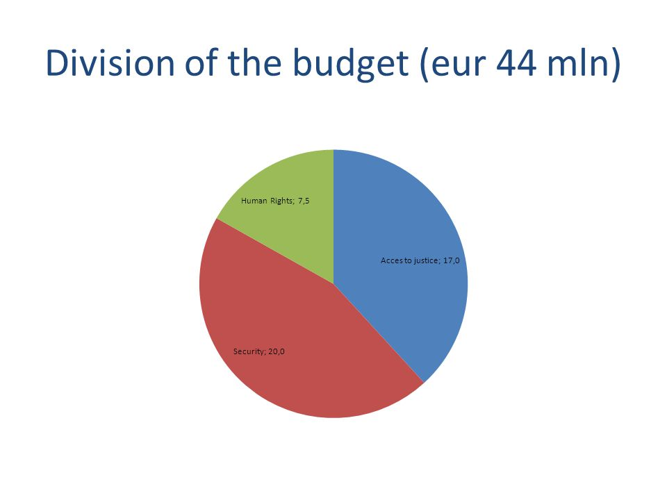 Division of the budget (eur 44 mln)