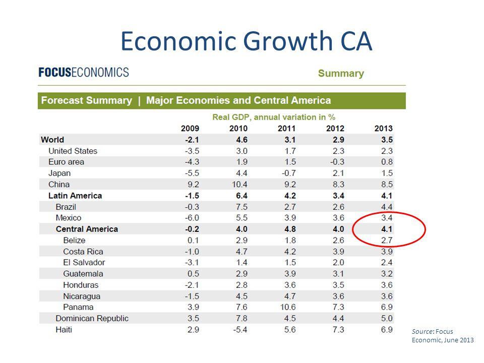 Source: Focus Economic, June 2013 Economic Growth CA