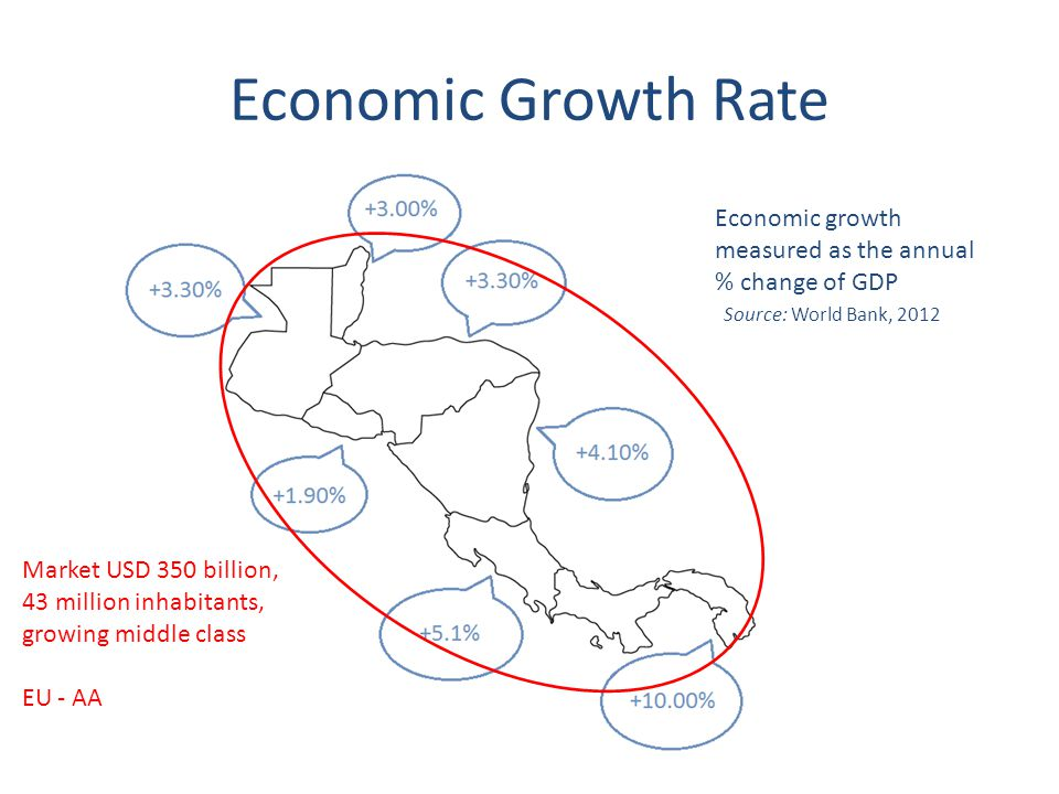 Economic Growth Rate Economic growth measured as the annual % change of GDP Source: World Bank, 2012 Market USD 350 billion, 43 million inhabitants, growing middle class EU - AA